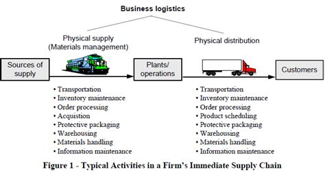 business plan template for logistics company business logistics diverse space cloud