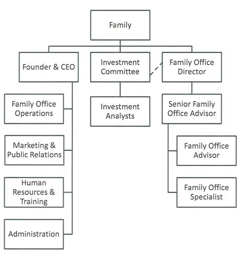 7 best images of family org chart family reunion