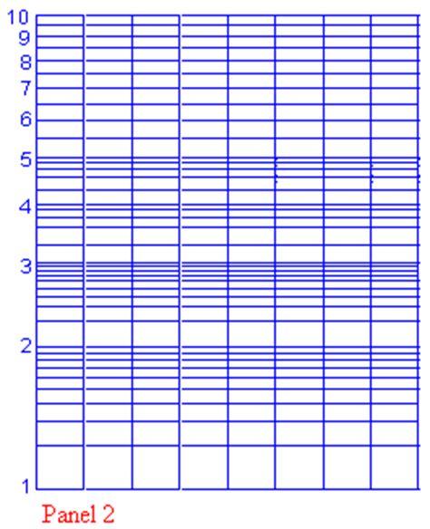 tavole logaritmiche pdf logaritmi proprieta e diagrammi logaritmici