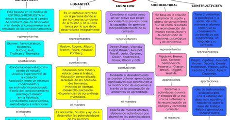 Modelos Curriculares En Educacion Donde Hay Educaci 243 N No Hay Distinci 243 N De Clases Paradigmas Y Modelos Educativos