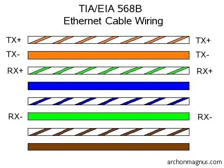 wire your house for ethernet hack your house run both ethernet and phone over existing cat 5 cable 13 steps with
