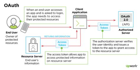 oauth workflow inside oauth 2 0 secure authorization and why your app