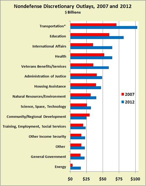 Who Makes Up The President S Cabinet Spending Growth Nondefense Discretionary Cato Liberty