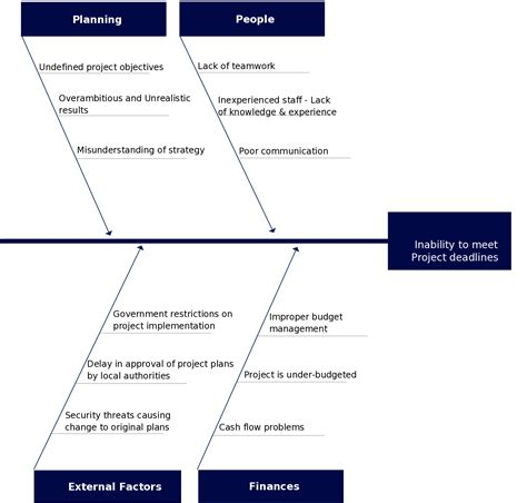 fishbone analysis template how to use cause and effect analysis to easily solve