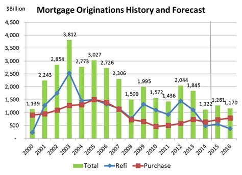 Mba Housing Forecast by U S Mortgage Bankers Optimistic About Economic Growth For