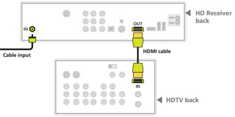 How To Find To Hook Up With How To Hook Up Home Theater System Diagrams