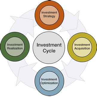 Cycle Investing what is meant by investment cycle how does the