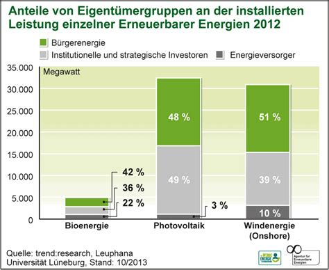 pattern energy ownership structure citizens own half of german renewable energy energy