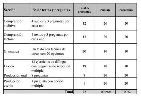 preguntas abiertas de frances hacia una prueba de nivel en espa 241 ol como lengua extranjera