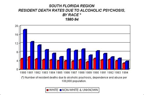 Florida Vital Records Our Region Demographics Vital Statistics Rates Due To Alcoholic Psychosis
