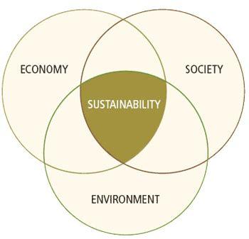 sustainability venn diagram sustainability