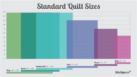 Standard Quilt Size by Standard Size Chart And Plenty Quilt Guild