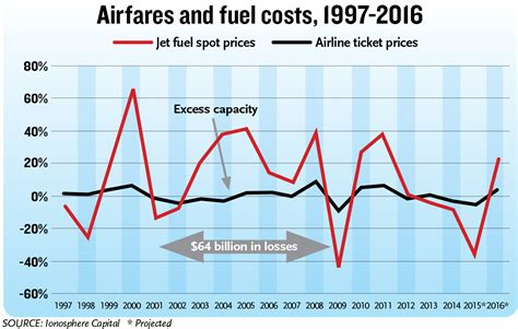 dropping fuel prices not impact on airfares other prices travel weekly