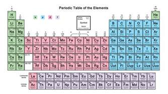 these daily uses of p block elements will you