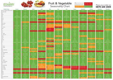 fruit seasons seasonal fruits and vegetables chart fruit season chart