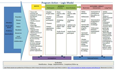 learning and evaluation archive share space overview logic