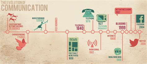 Idea Evolution 1000 images about theme idea evolution of technology on