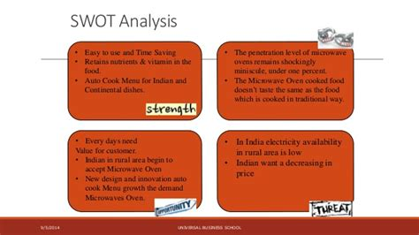 s day analysis microwave oven indian market analysis
