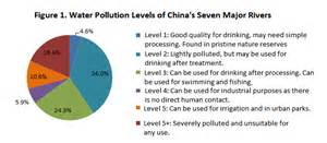 Managing water pollution in china with social media future