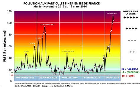 Mesure De Pollution De L Air 4062 by Pollution De L Air Une Mesure V 233 Cue Comme Une Contrainte