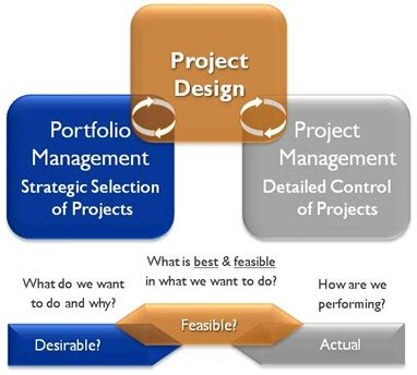 design project is project design