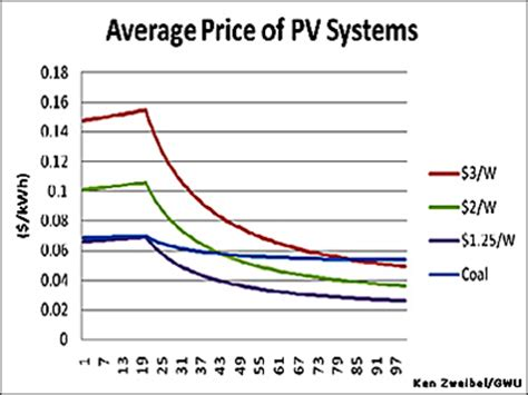average cost of home solar system solar electricity cost vs regular electricity cost
