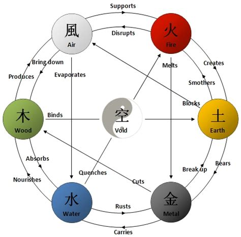 the five elements explored a little more all elements elements philosophy japanese chinese into one 7 elements philosophy quotes