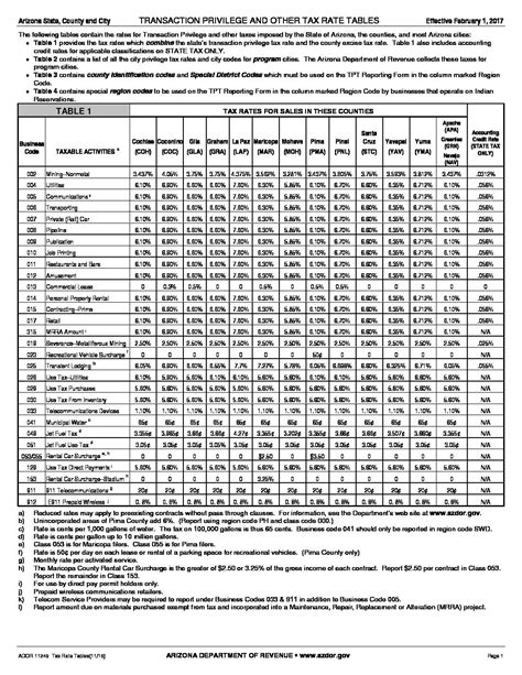 Tax Table by New Tpt Tax Rate Table Feb 2017 Government Affairs
