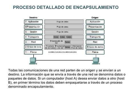 Modelo Curriculum Tcp Modelo De Referencia Osi