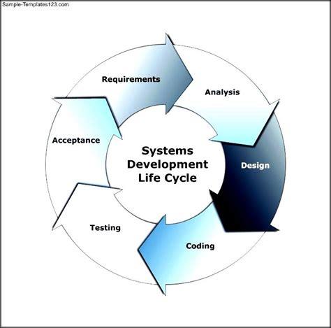 diagram of a cycle of a cycle diagram exle systems development cycle