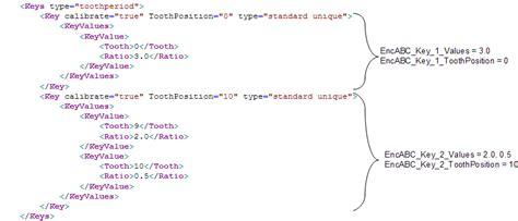 key pattern definition flexible encoder pattern definition