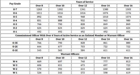 The 2015 Military Pay Chart   Military Guide
