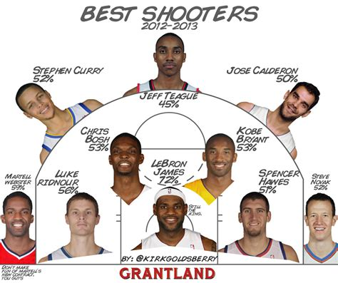 best shooter 2012 13 best shooters nba