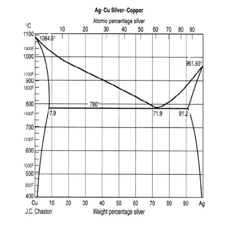 silver copper phase diagram a phase diagram for the solid liquid equilibrium o