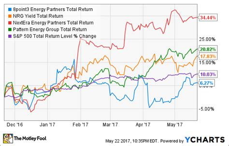 pattern yieldco hot energy stocks yieldcos making a quiet recovery