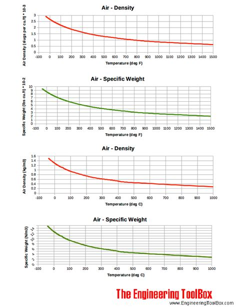 How To Find The Density Of Air In A Room by Air Density And Specific Weight