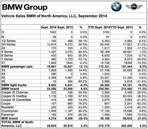 Motorrad Von Usa Nach Deutschland by September 2014 Bmw Steigert Usa Absatz Um 8 6 Prozent