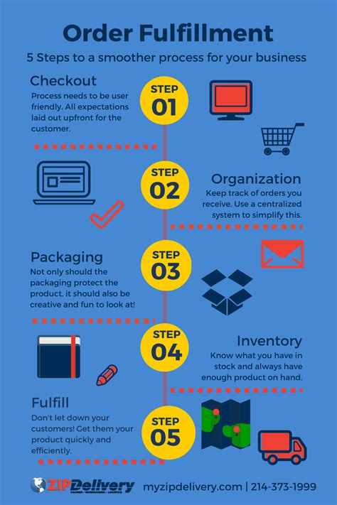 order fulfillment center 5 steps to a smooth order fulfillment process