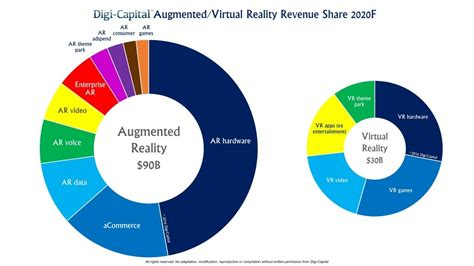 vr ar market estimated to be 120 billion by 2020