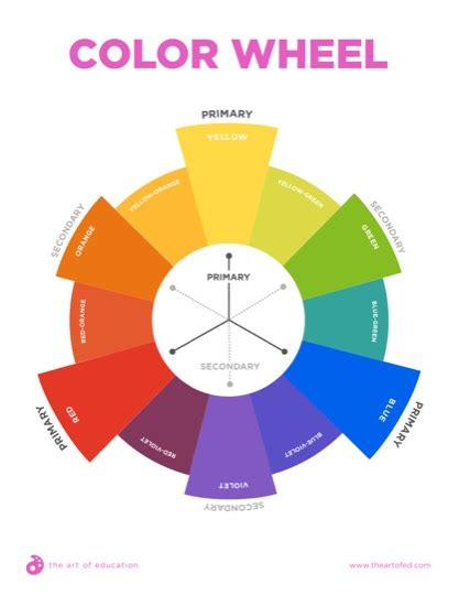 secondary color wheel color wheel with primary and secondary colors the of ed