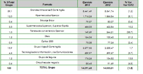 viajes el corte ingles atencion al cliente el corte ingl 233 s gana 174 millones un 6 2 m 225 s econom 237 a