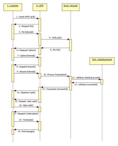 object diagram for atm machine uml diagrams for atm machine programs and notes for mca