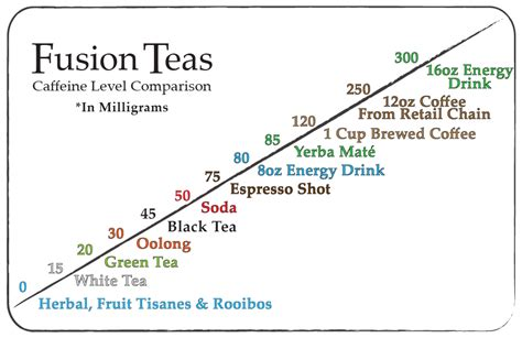 How Much Caffiene Does Tea Have?