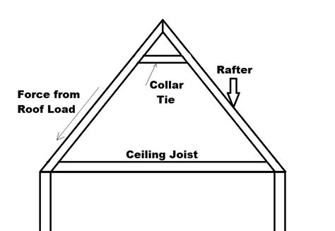 vaulted roofs construction 77 longitudinal trusses for