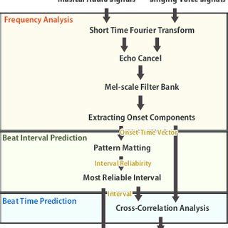 explain pattern matching algorithm fig 1 overview of a new real time beat tracking method