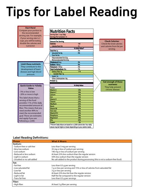 Reading Nutrition Labels Worksheet by Label Reading Gallery