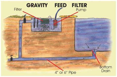 high pass filter gravity pond filtration basics