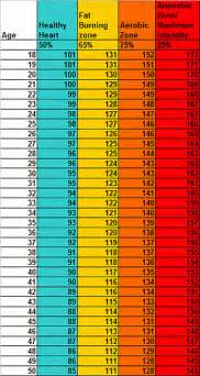 Normal resting heart rate chart for men heart rate formulas do they