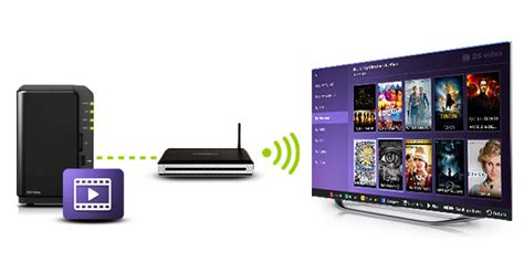 Aurel Ds comment ajouter ds sur une smart tv samsung