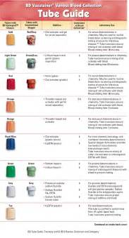 blood collection color guide blood draw order color chart motorcycle review and